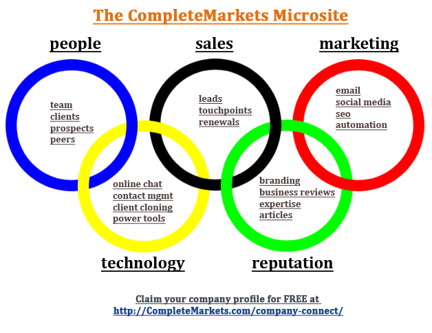 CompleteMarkets Microsite